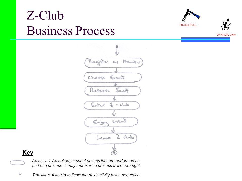 Z-Club Business Process