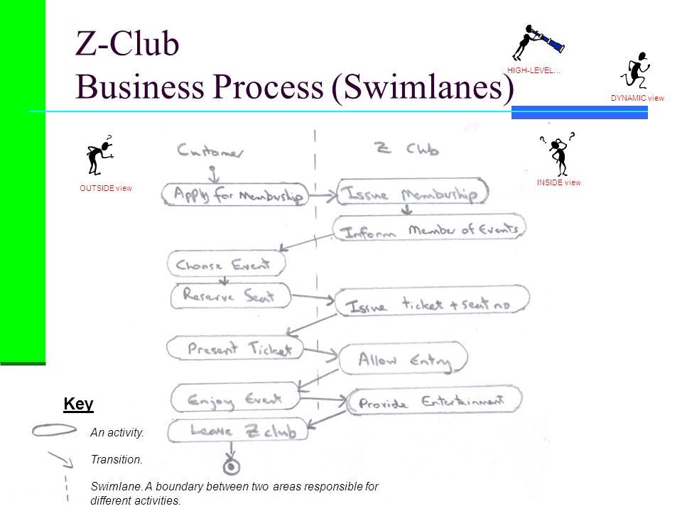Z-Club Business Process (Swimlanes)
