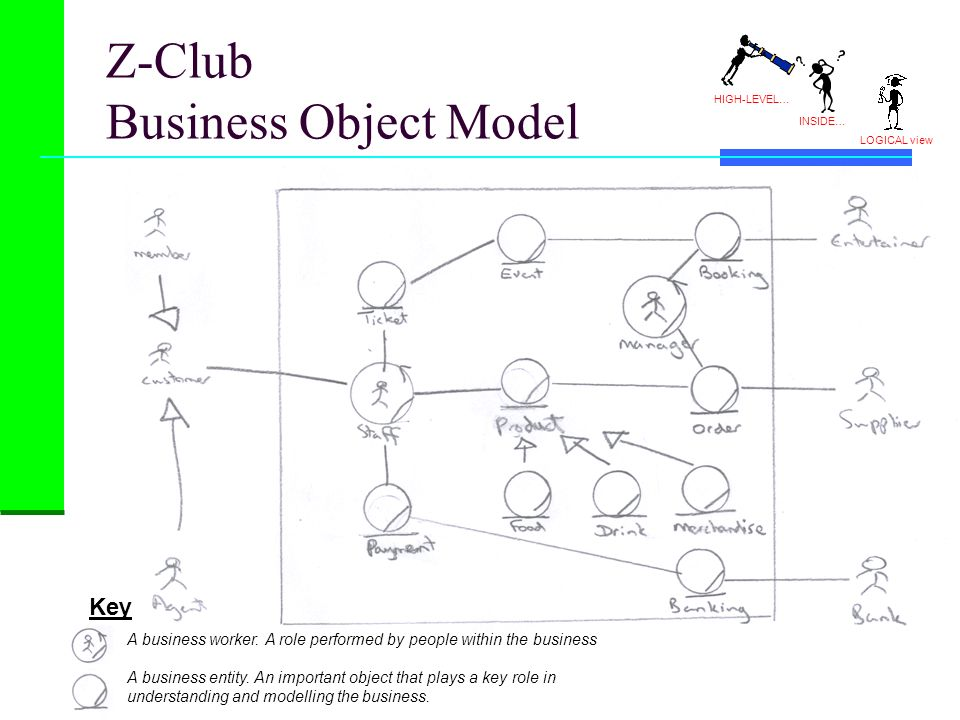 Z-Club Business Object Model