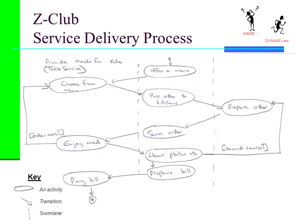 Z-Club Service Delivery Process