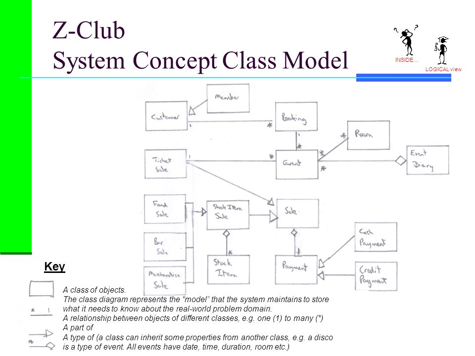 Z-Club System Concept Class Model