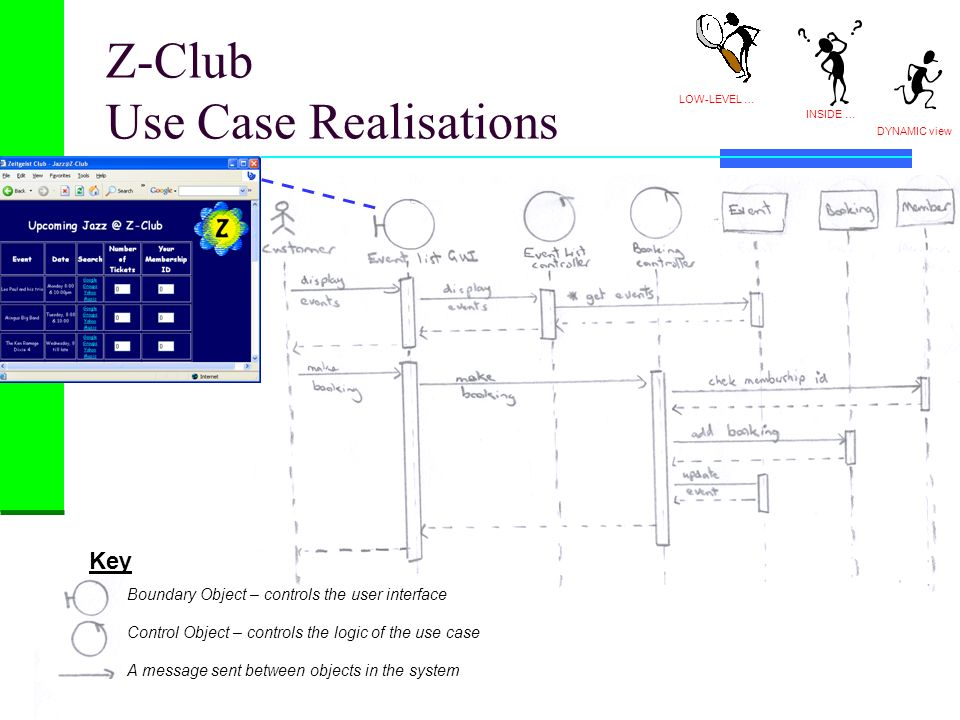 Z-Club Use Case Realisations
