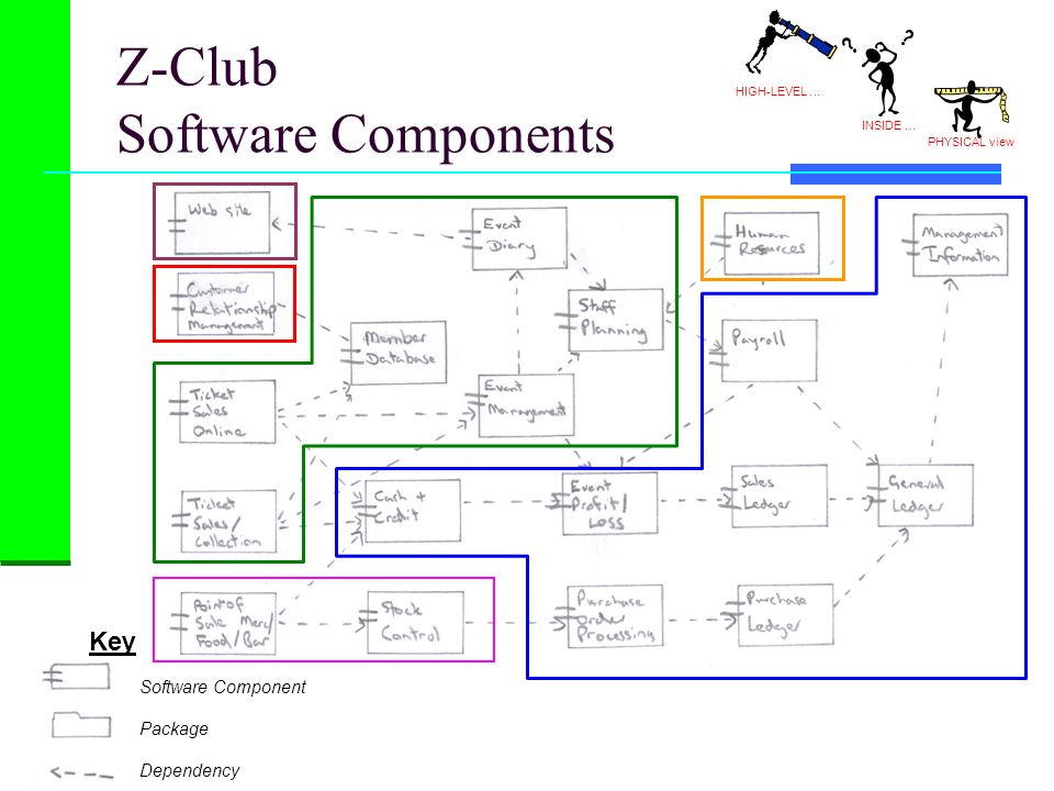 Z-Club Software Components