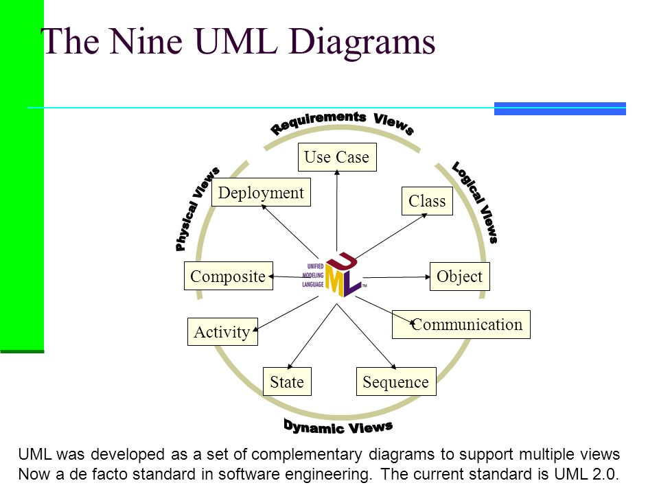 The Nine UML Diagrams Dynamic Views Use Case Class Activity State