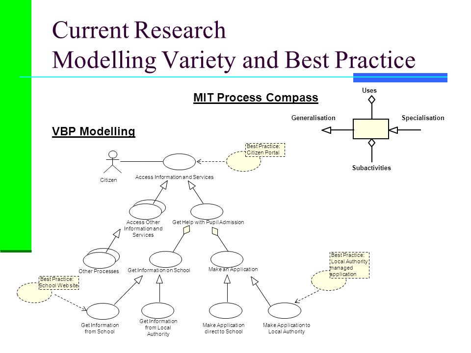 Current Research Modelling Variety and Best Practice