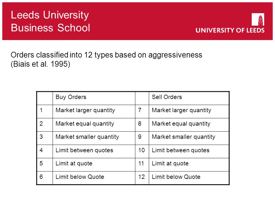Orders classified into 12 types based on aggressiveness (Biais et al