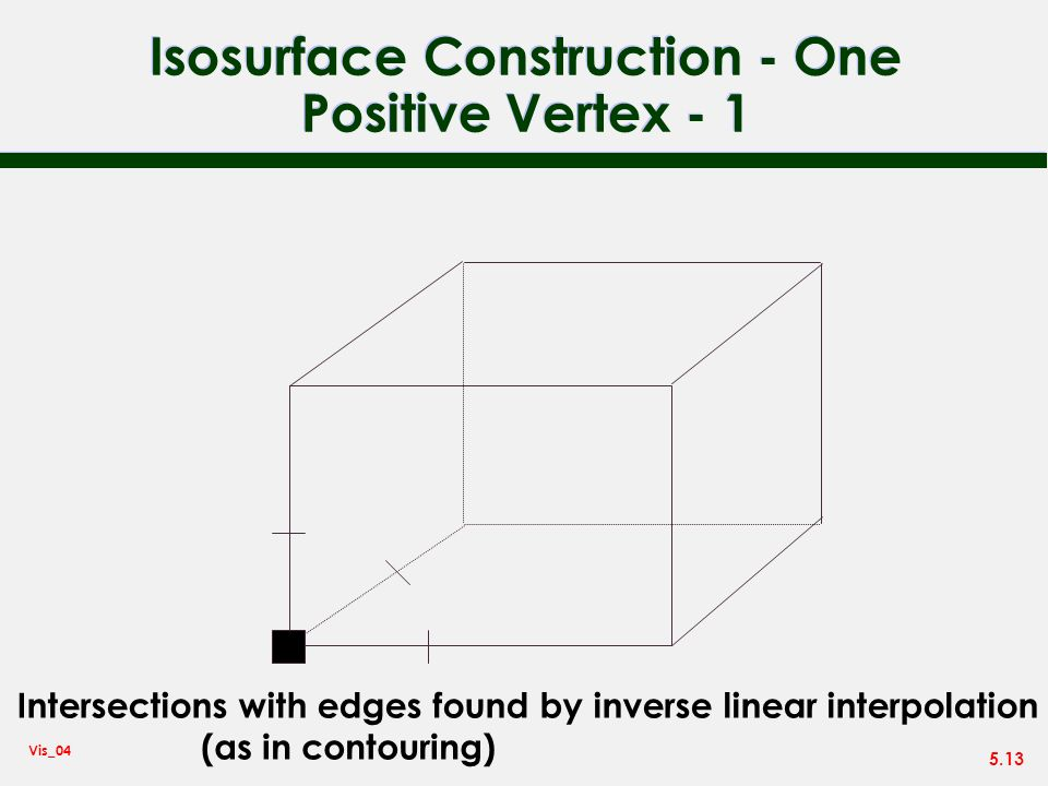 Isosurface Construction - One Positive Vertex - 1