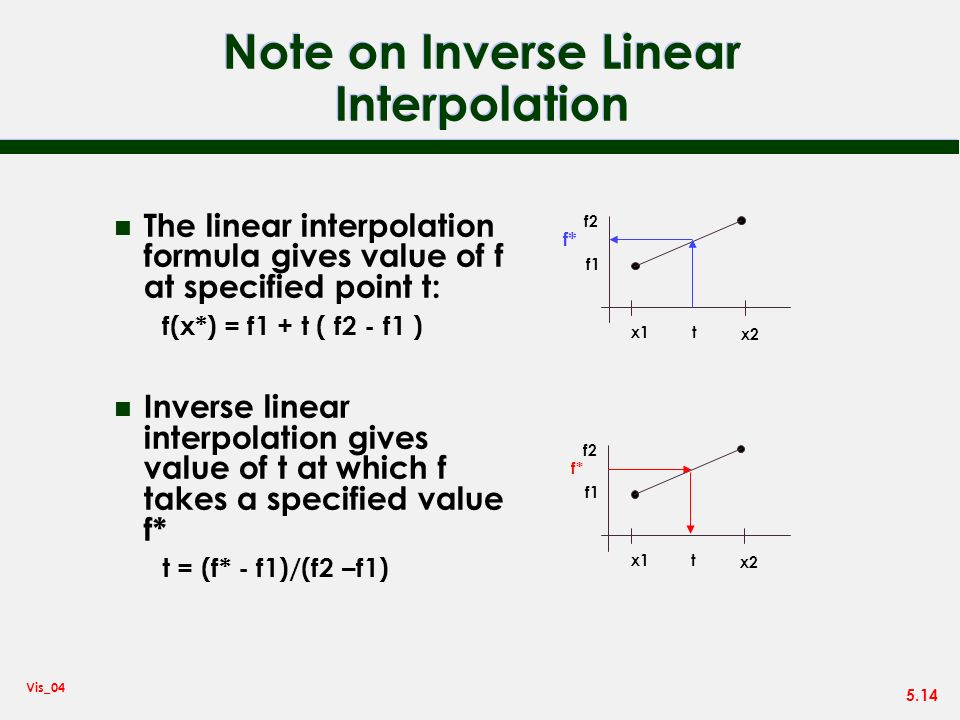 Note on Inverse Linear Interpolation