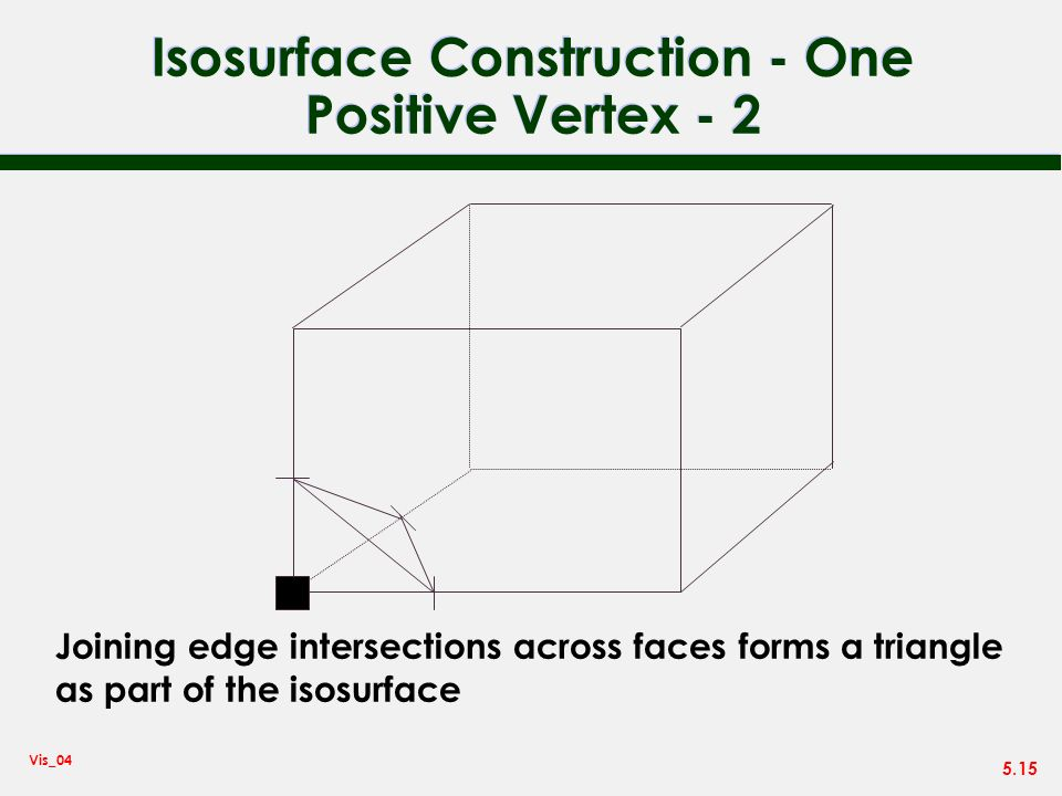 Isosurface Construction - One Positive Vertex - 2