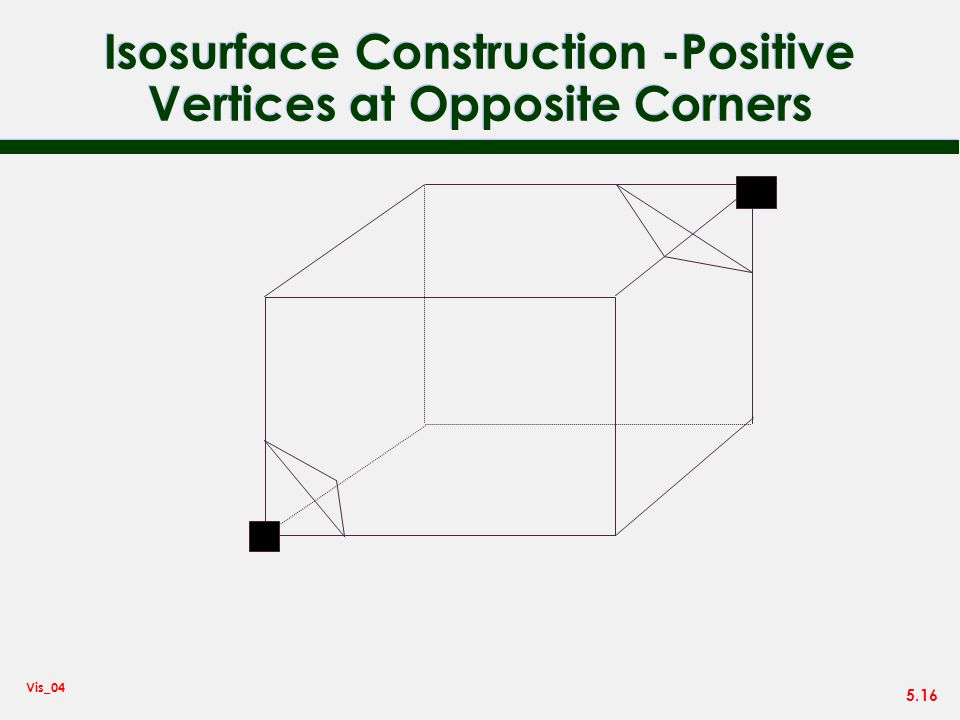 Isosurface Construction -Positive Vertices at Opposite Corners