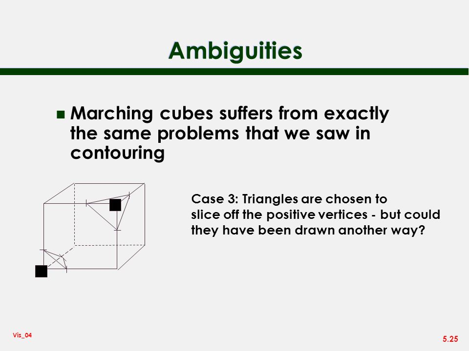 Ambiguities Marching cubes suffers from exactly the same problems that we saw in contouring. Case 3: Triangles are chosen to.