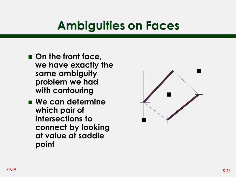Ambiguities on Faces On the front face, we have exactly the same ambiguity problem we had with contouring.