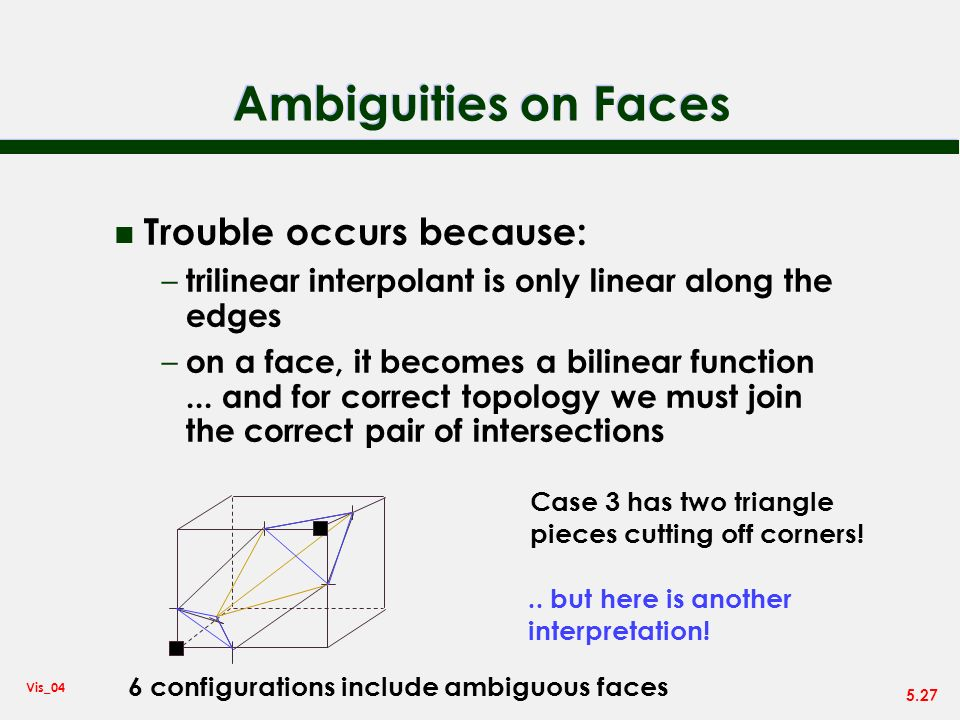 Ambiguities on Faces Trouble occurs because: