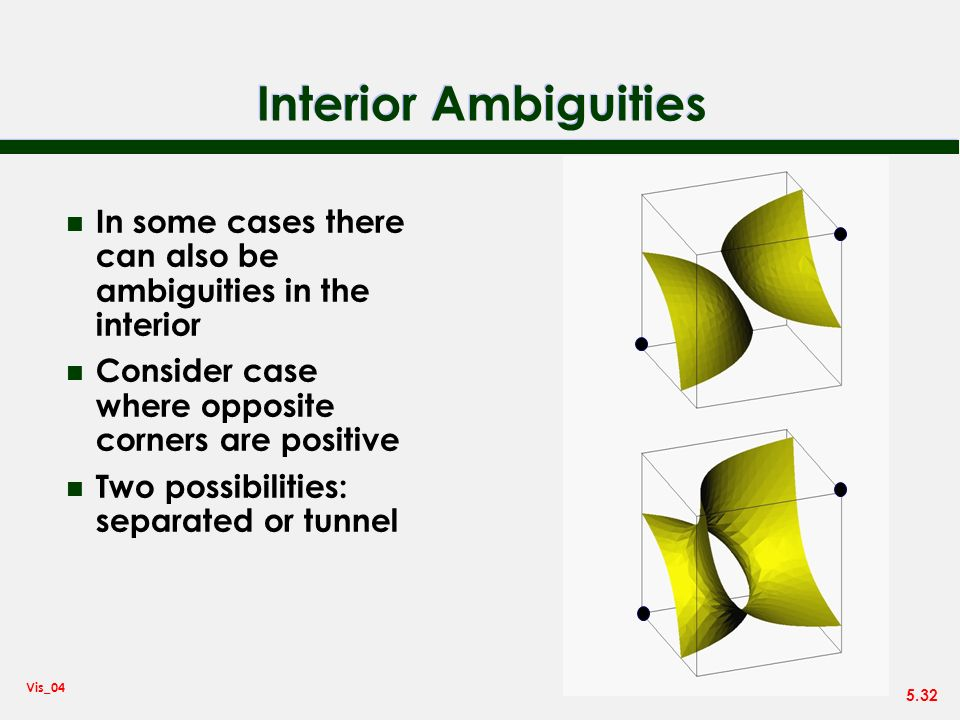 Interior Ambiguities In some cases there can also be ambiguities in the interior. Consider case where opposite corners are positive.
