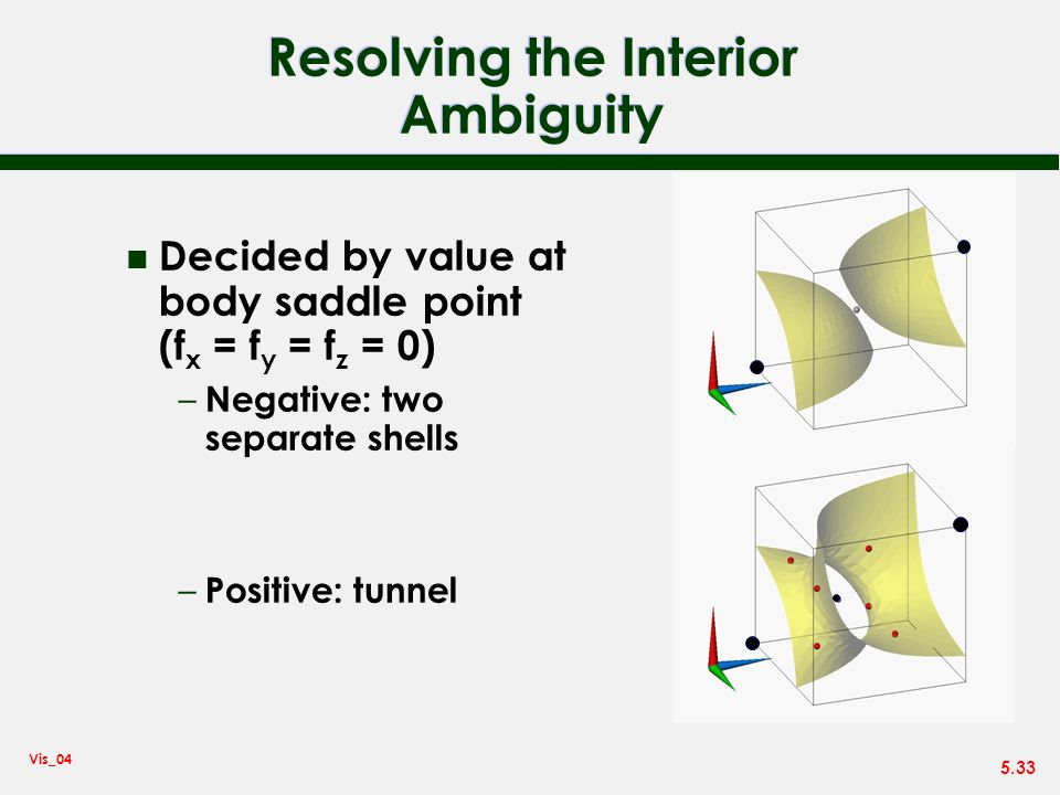 Resolving the Interior Ambiguity