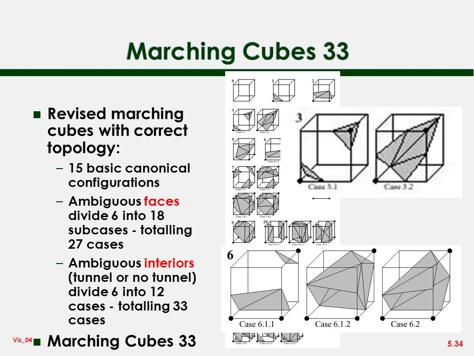 Marching Cubes 33 Revised marching cubes with correct topology: