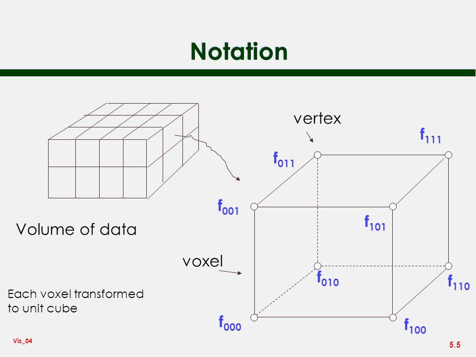 Notation vertex f111 f011 f001 f101 Volume of data voxel f010 f110