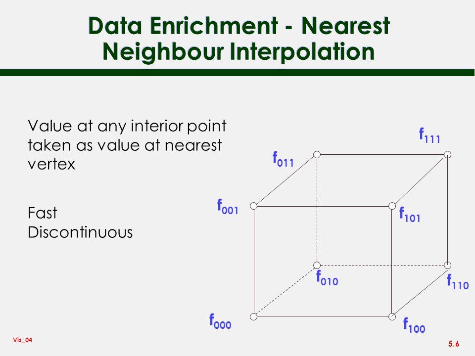 Data Enrichment - Nearest Neighbour Interpolation