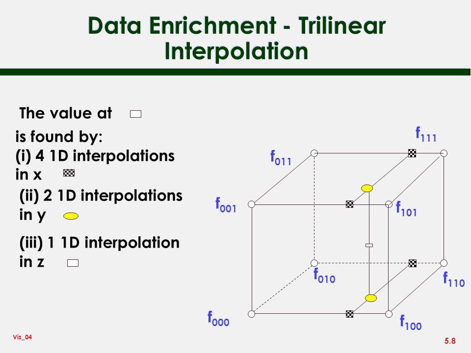 Data Enrichment - Trilinear Interpolation