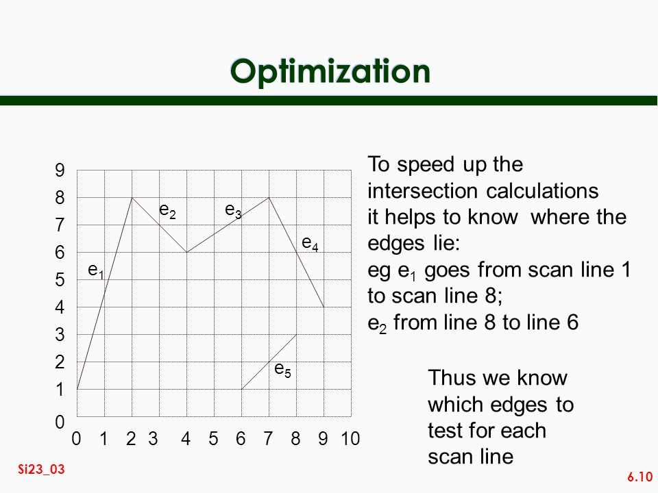 Optimization To speed up the intersection calculations