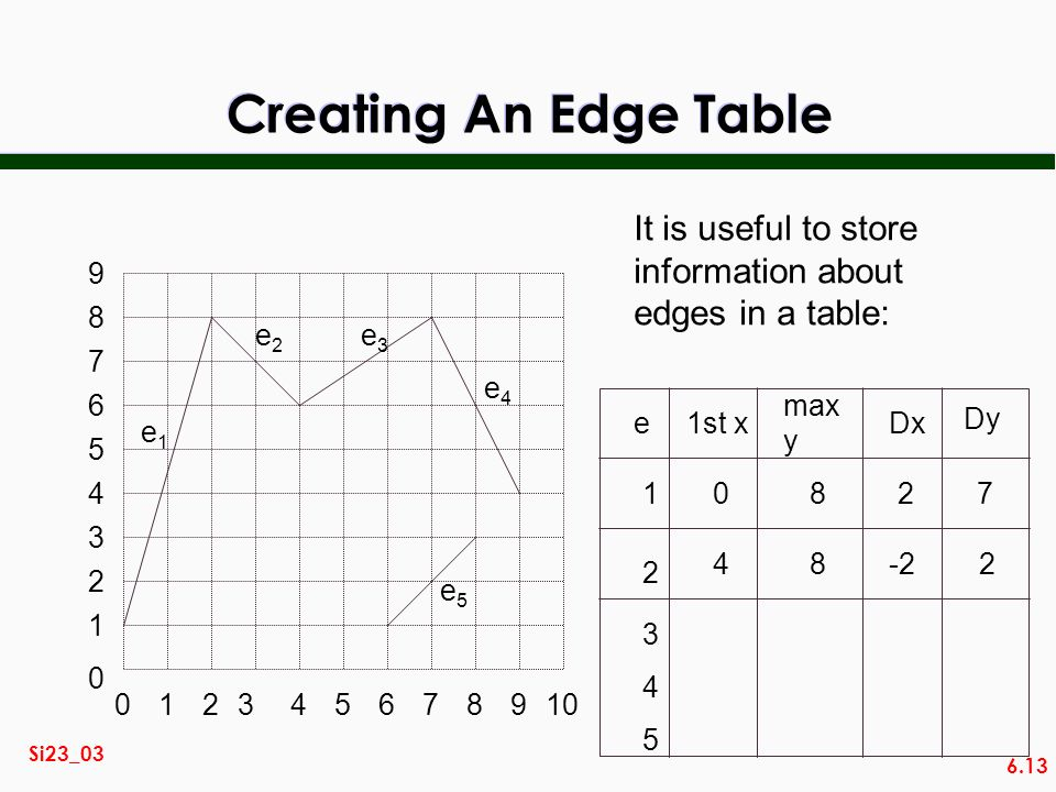 Creating An Edge Table It is useful to store information about