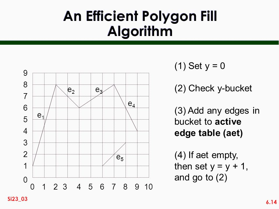 An Efficient Polygon Fill Algorithm