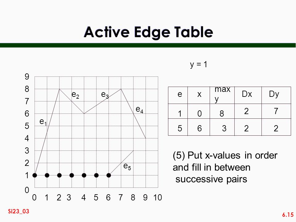 Active Edge Table (5) Put x-values in order and fill in between