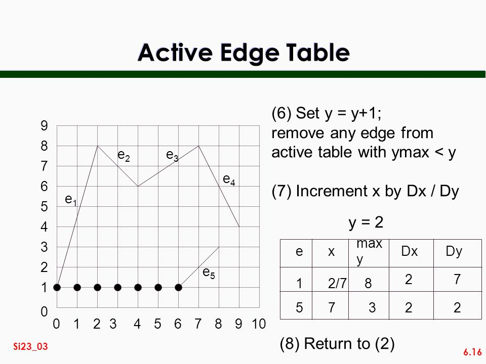 Active Edge Table (6) Set y = y+1; remove any edge from