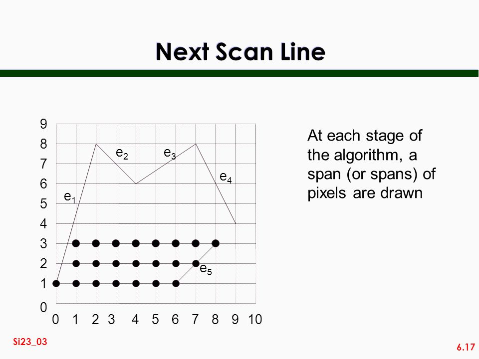 Next Scan Line At each stage of the algorithm, a span (or spans) of
