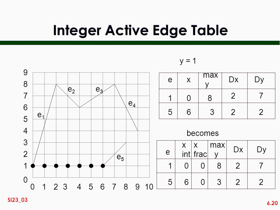 Integer Active Edge Table