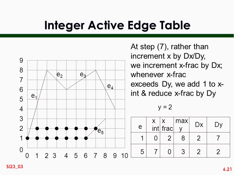 Integer Active Edge Table