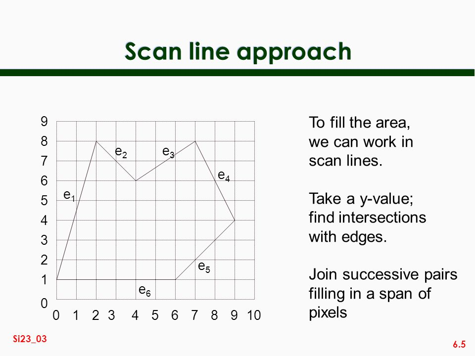 Scan line approach To fill the area, we can work in scan lines.