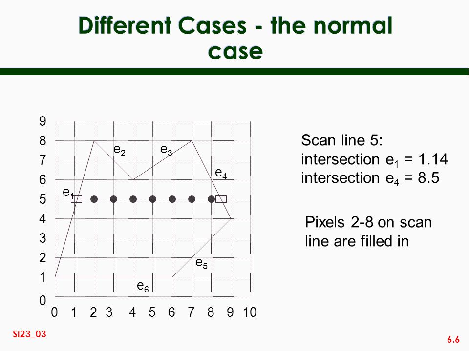 Different Cases - the normal case