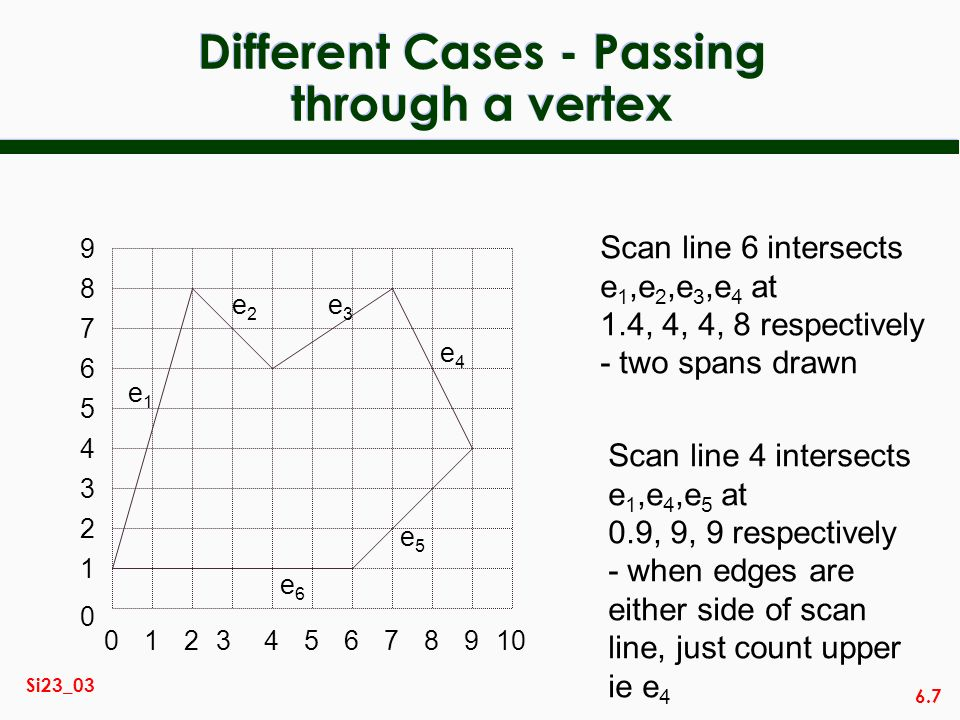 Different Cases - Passing through a vertex