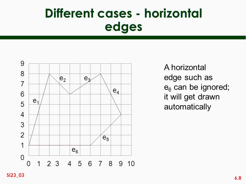 Different cases - horizontal edges