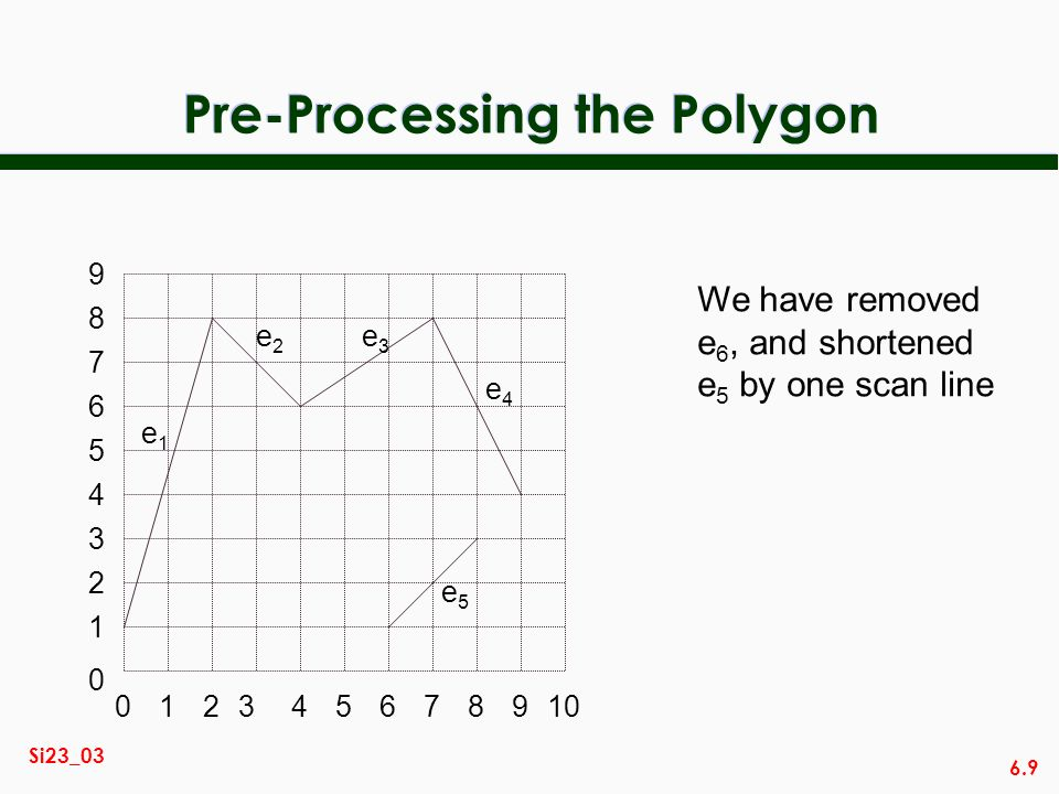 Pre-Processing the Polygon