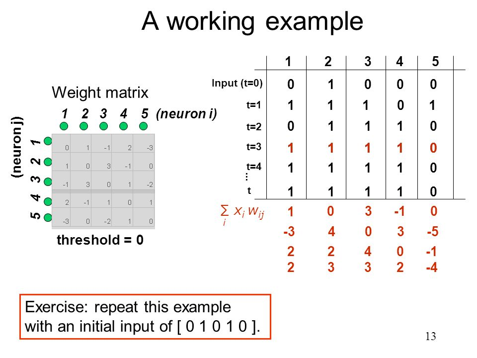A working example Weight matrix