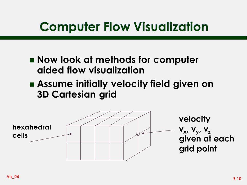 Computer Flow Visualization