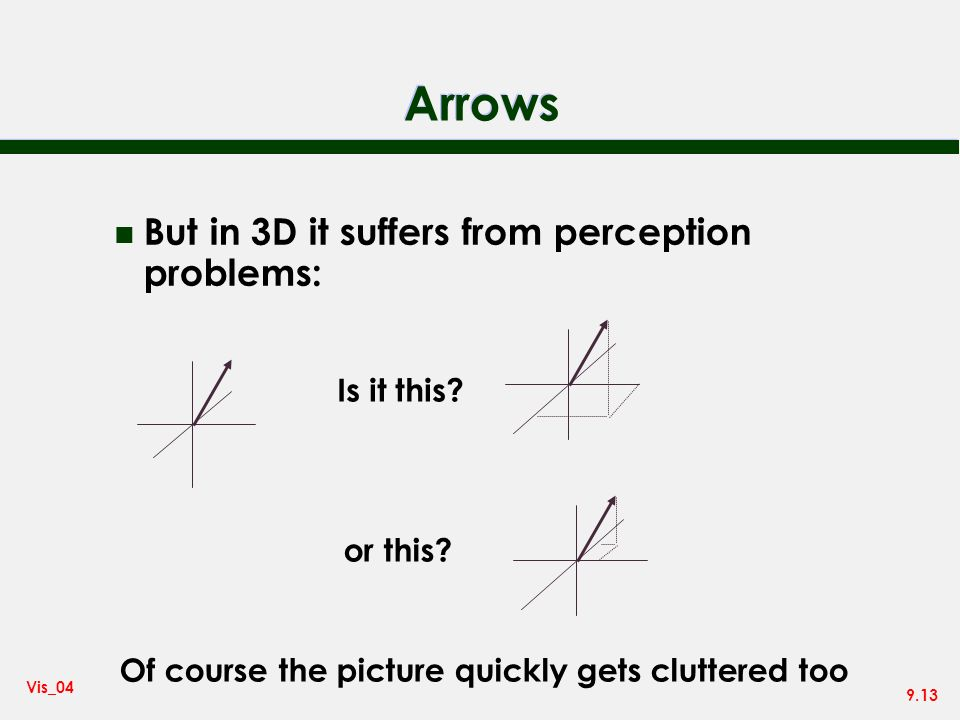 Arrows But in 3D it suffers from perception problems: Is it this