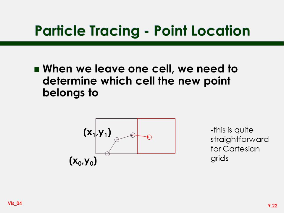 Particle Tracing - Point Location