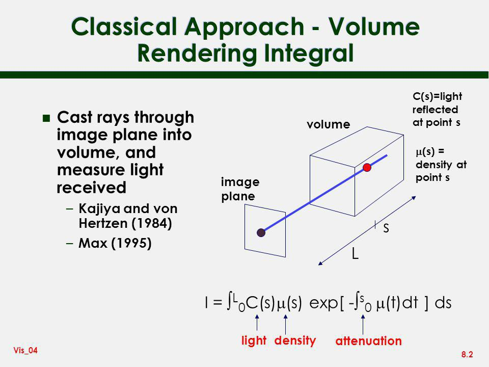 Classical Approach - Volume Rendering Integral