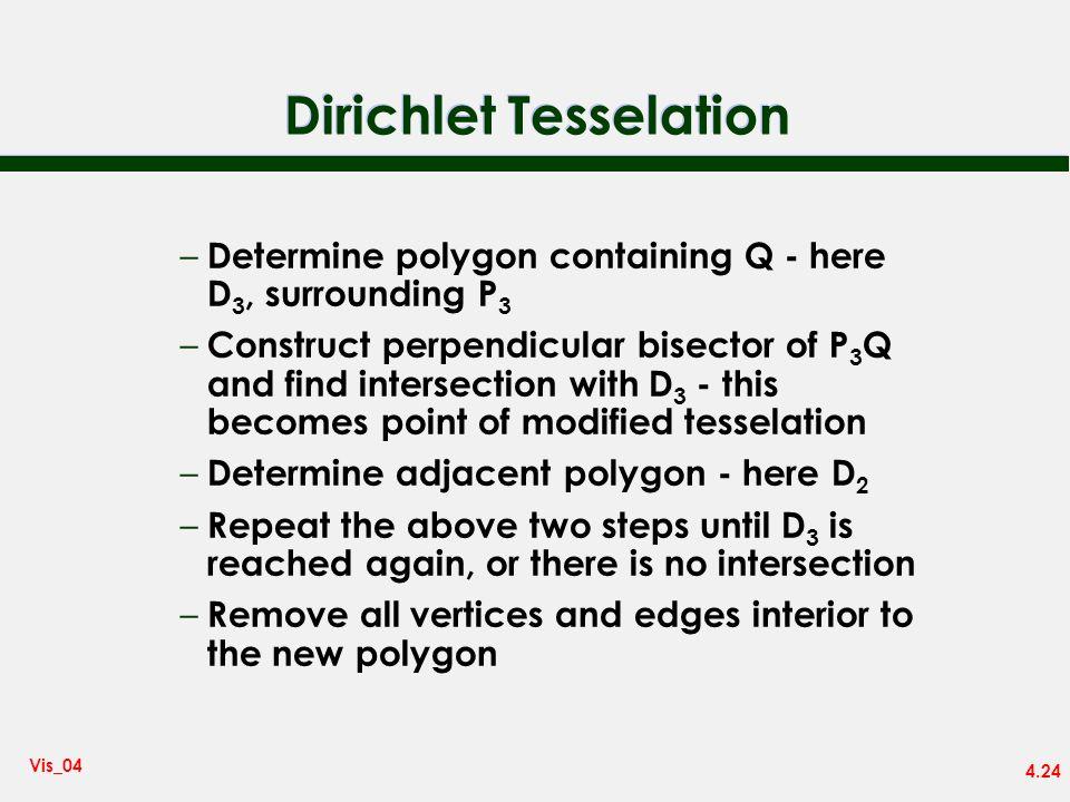 Dirichlet Tesselation