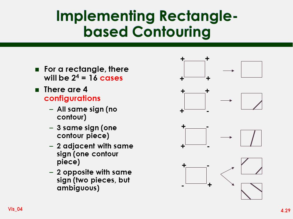 Implementing Rectangle-based Contouring