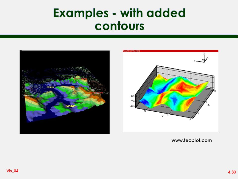 Examples - with added contours