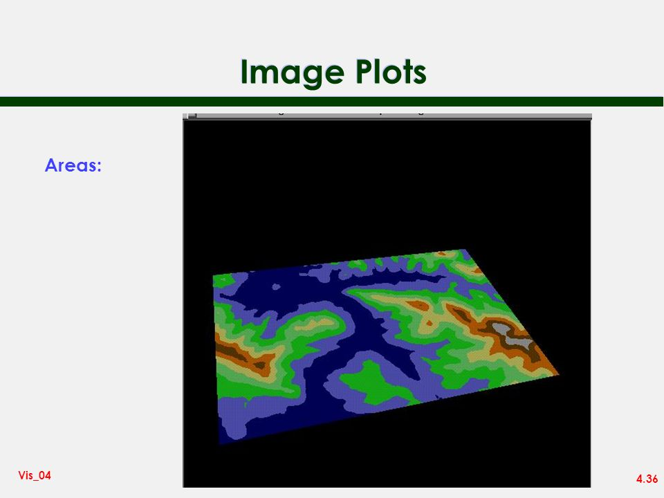 Image Plots Areas: