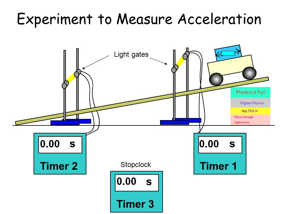 experiment acceleration Free fall laboratory experiment  calculate the average acceleration for each size ball and enter results in the data table free fall laboratory experiment.