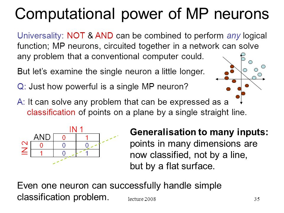 Computational power of MP neurons