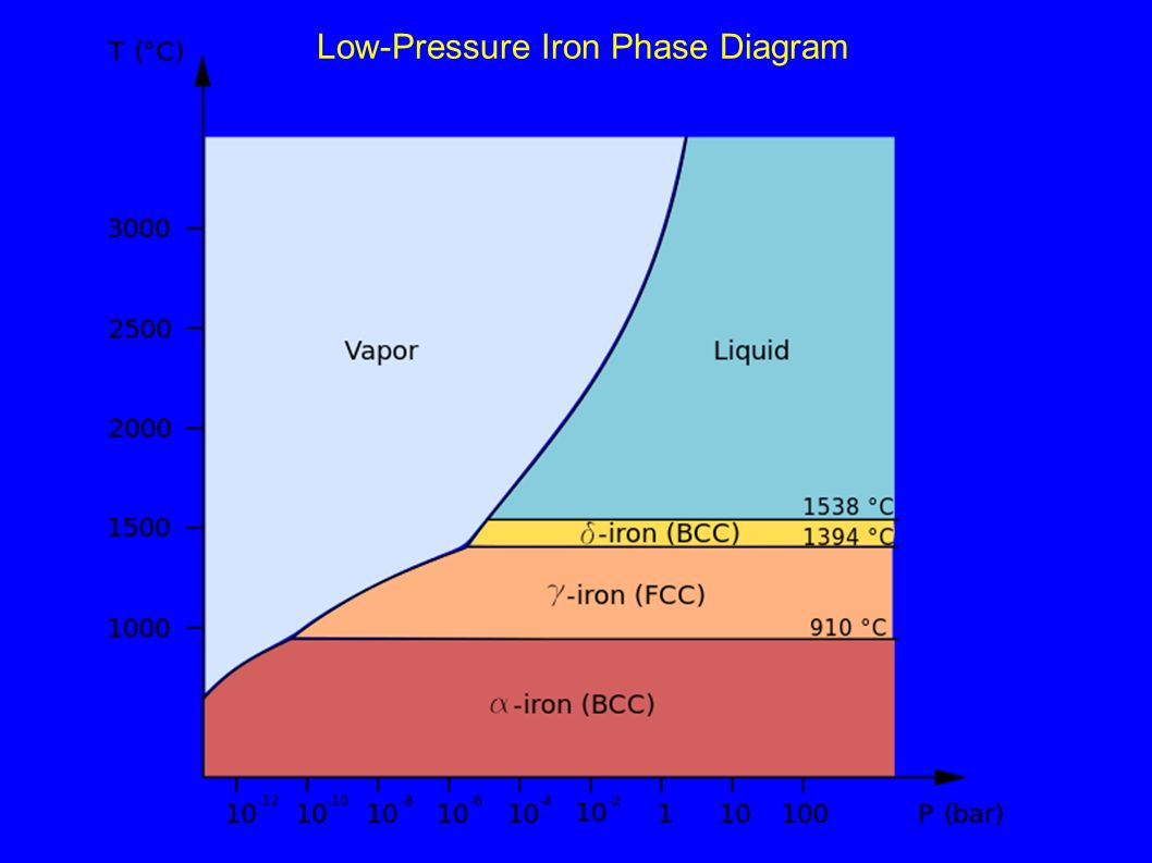 A solenoid melting earths core in the laboratory by using laser 12 low pressure iron phase diagram pooptronica Image collections