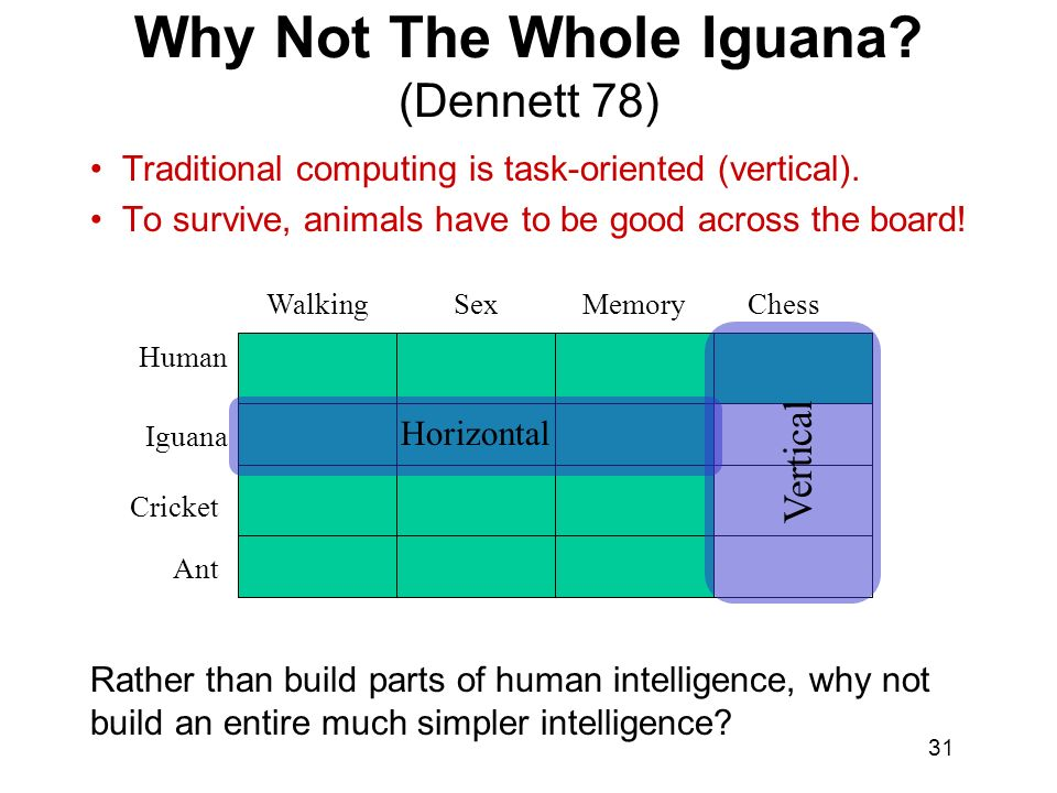 Why Not The Whole Iguana (Dennett 78)