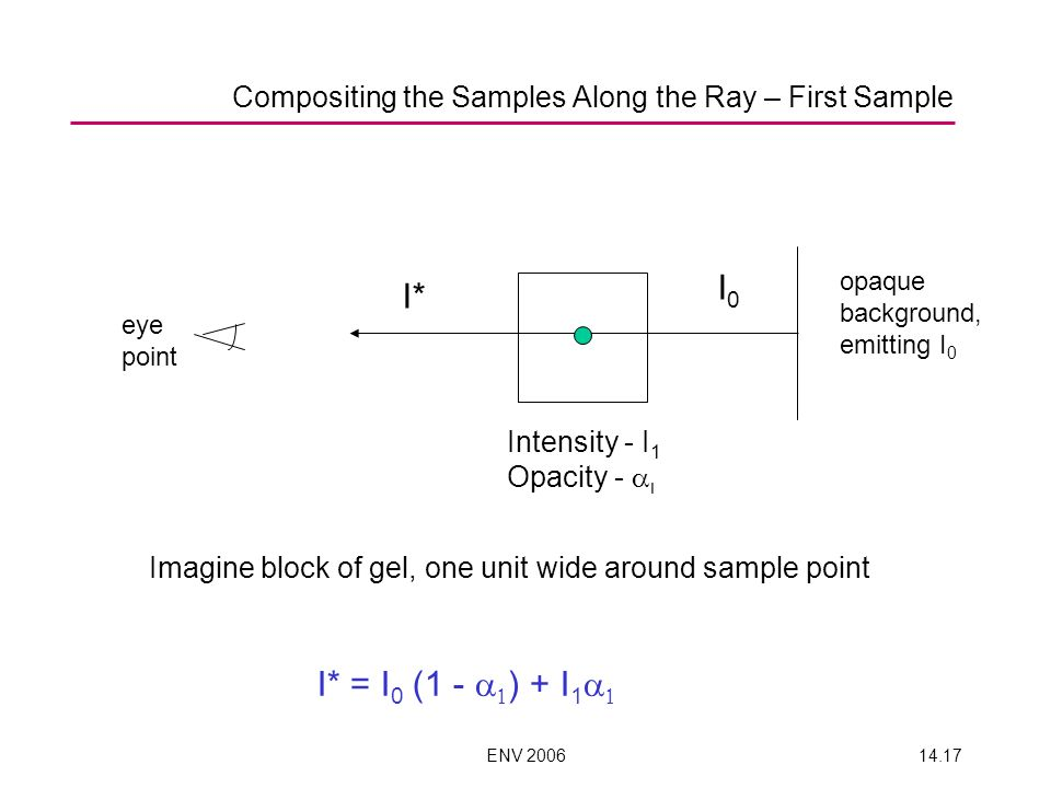 Compositing the Samples Along the Ray – First Sample
